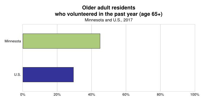 Volunteerism (35.7%)